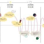 月の満ち欠けのように女性のリズムに寄り添う新ゾーン「ミチカケ」、大丸梅田にオープン