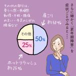 更年期についての円グラフと主人公